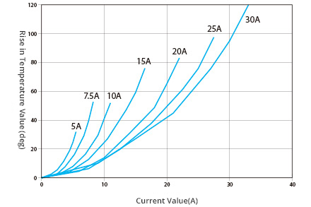 Fuse characteristics fuse outline automotive fusespec temperature rise greentooth Choice Image